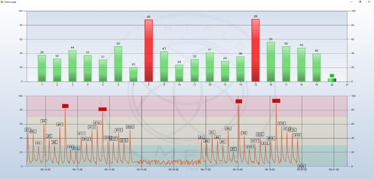 烟尘测试仪袋漏定位系统